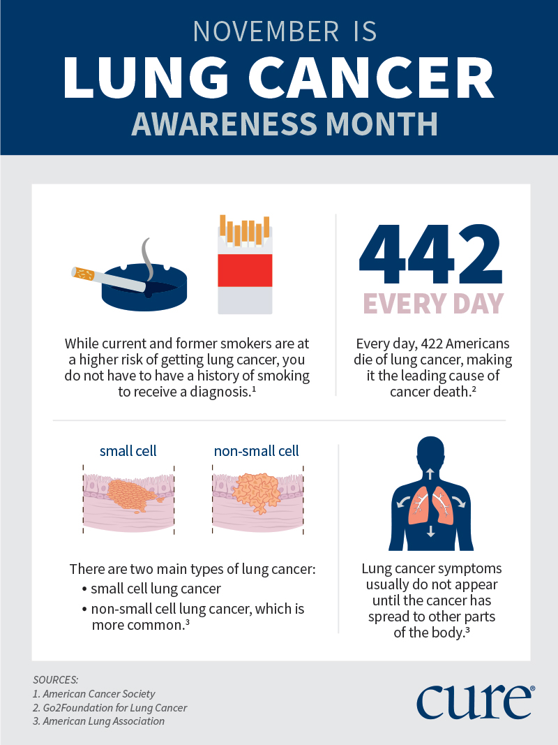 What You Need to Know About Non-Small Cell Lung Cancer - Its Your Life, Live It!