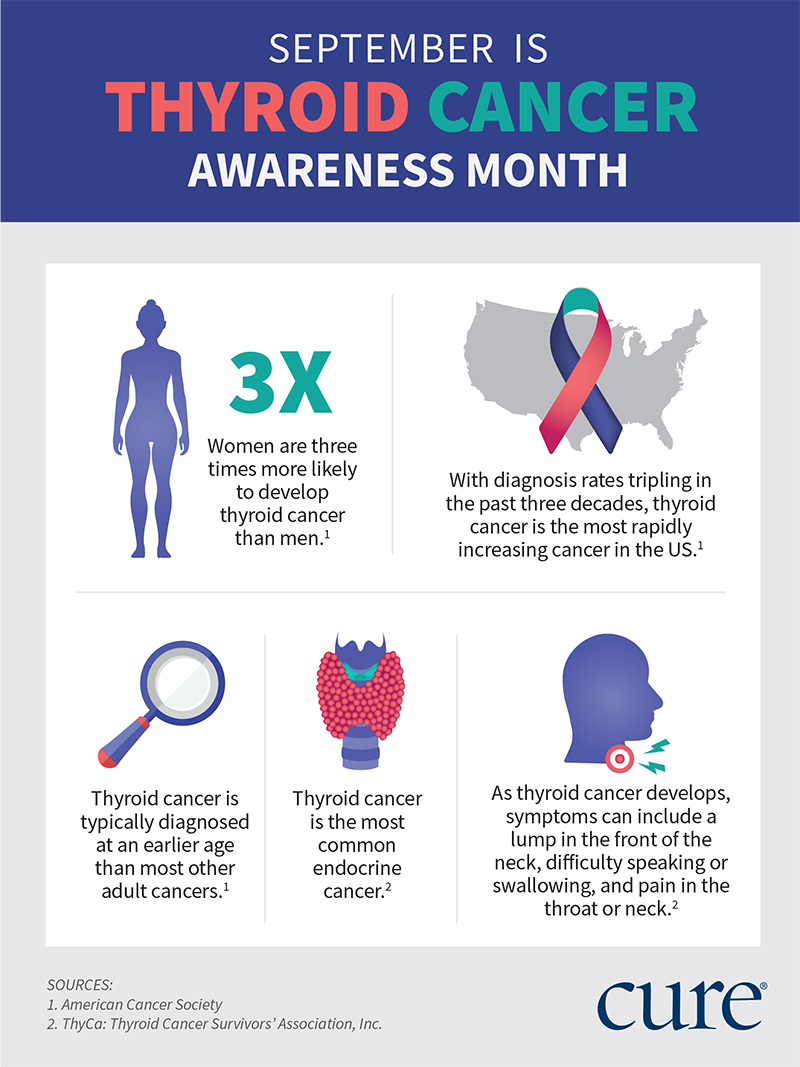 Thyroid Cancer Awareness Month What You Need To Know